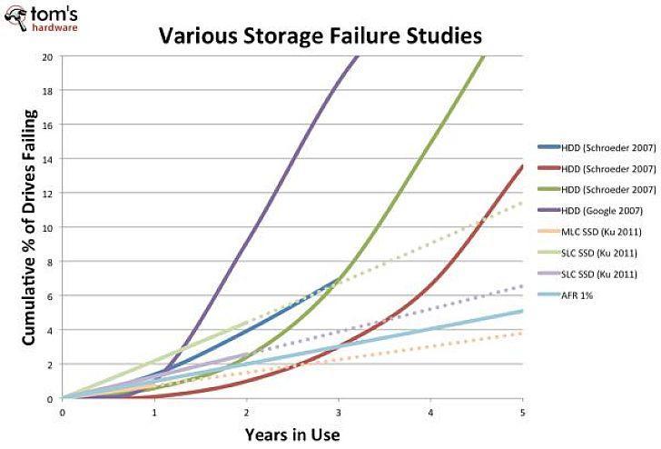 A felm�r�sben gy�jt�tt adatok szerint az SSD-meghajt�k legal�bb olyan gyakran hib�znak vagy hib�sodnak meg, mint merevlemezes t�rsaik