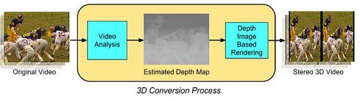 Az eredetileg 2D-s felv�telek h�romdimenzi�ss� alak�t�sa a k�pm�lys�get automatikusan sz�m�tani k�pes algoritmusok seg�ts�g�vel t�rt�nik