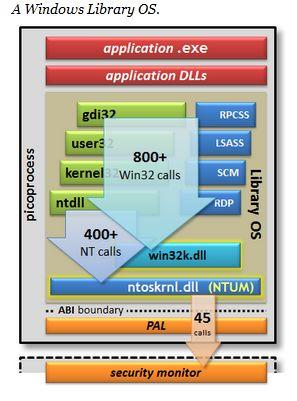 """A Drawbridge-ben szinte a teljes operációs rendszer a picoprocesszen belül fut, amiből csak egy rendkívül szűk, korlátozott API-n keresztül  lehet """"kilépni"""""""