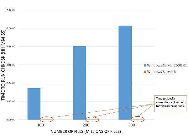 A rendszerindításkori javításhoz szükséges idő összehasonlítása a Windows 7 és Windows 8 alatt. Utóbbi esetében a késleltetés annyira kicsi, hogy gyakorlatilag nem is látható, és a grafikon bázisvonalával egybeolvad.