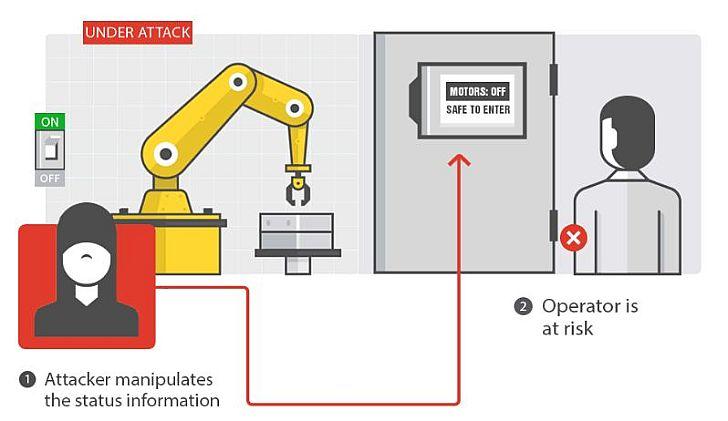 Rosszindulatú támadók komoly vészhelyzetet idézhetnek elő a robotok manipulálásával (kép: Trend Micro)