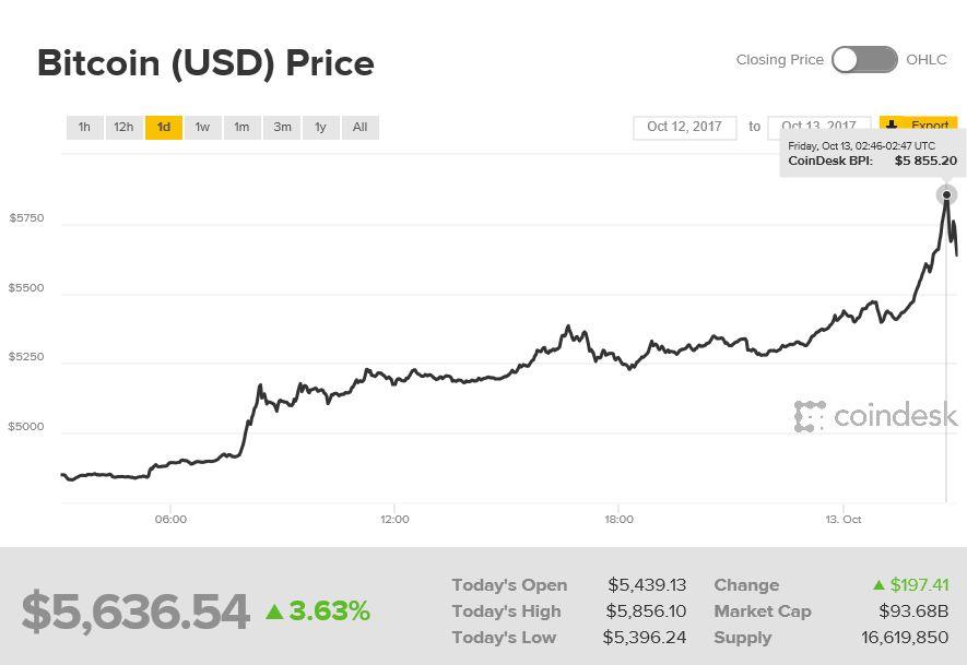 bitcoin csúcs)