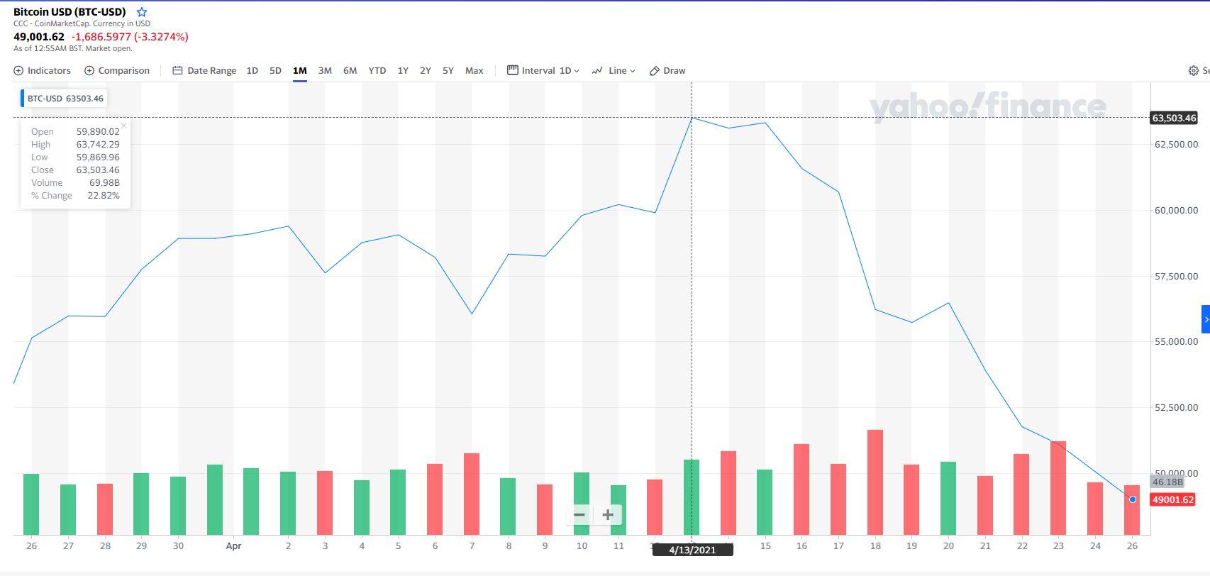 bitcoin növekedési diagram órák bitcoin kereskedések